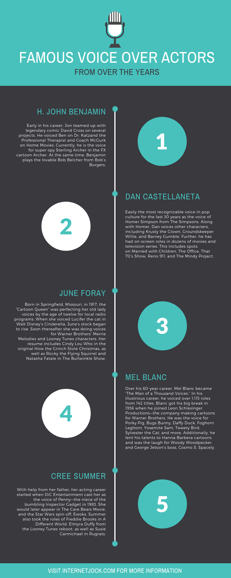 Famous Voice Over Actors from Over the Years infographic